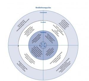 De cyclus die bij de Universiteit Leiden wordt doorlopen
