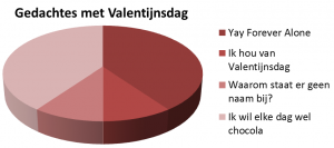Gedachtes met Valentijnsdag